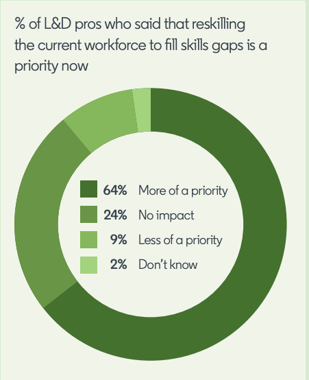 graphic of a pie chart showing the breakdown of L&D pros according to whether they are prioritizing reskilling