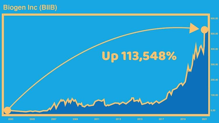 Biogen Chart - 113,548% Gain