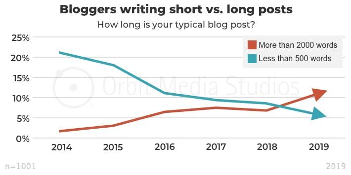 график динамики и соотношения длинных и коротких постов в контент-маркетинге