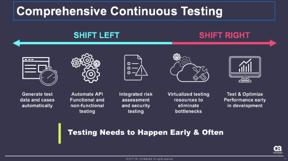 Image result for continuous testing shift right shift left
