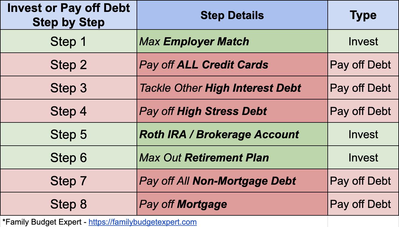 Should I invest or pay off debt