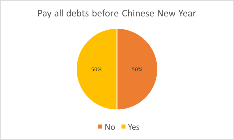 Superstitions-pay-debts-MarketResearch_CNY_2.png