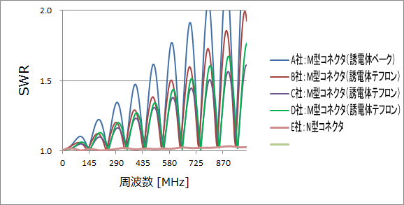 フジクラ_8D-FB_20m_MP-MP_SWR