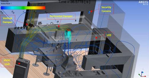 ANSYS линии тока воздуха в помещении кухни в момент времени t = 36,6 с. В воздухе отображена изотермическая поверхность для 72 °F (22 °С), цвета на этой поверхности соответствуют скорости потока