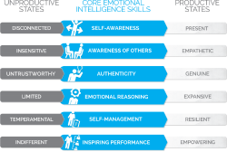 Genos International Mindful Leader