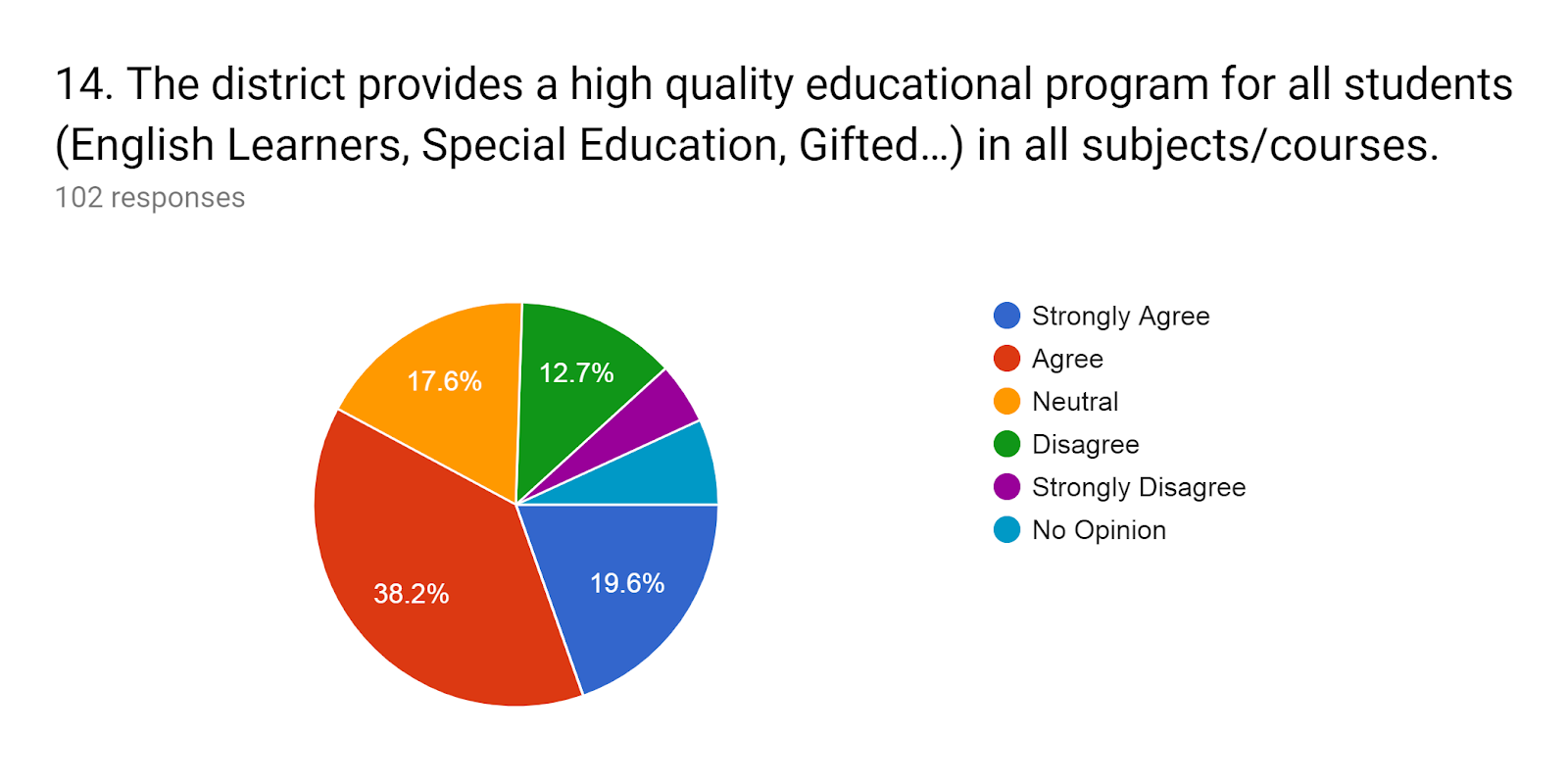Forms response chart. Question title: 14.The district provides a high quality educational program for all students (English Learners, Special Education, Gifted…) in all subjects/courses.. Number of responses: 102 responses.