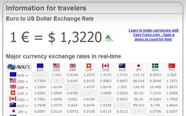 Ny close forex rates