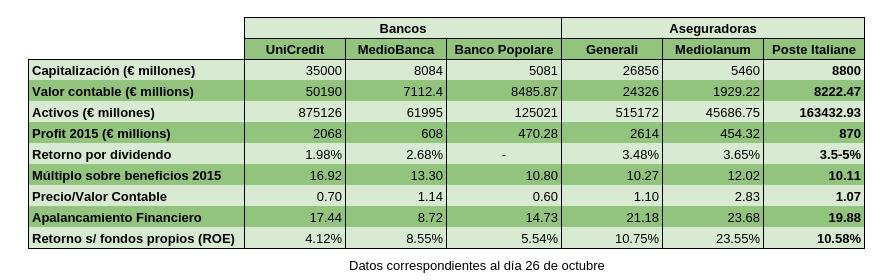 Comparación con bancos y aseguradoras.png