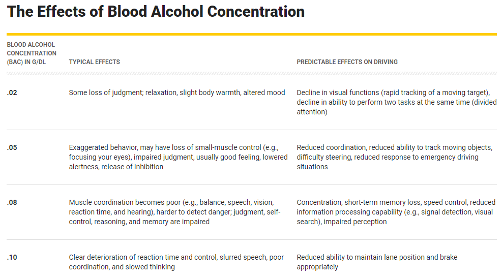 effects of blood alcohol concentration on driving