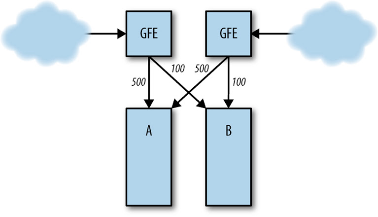 Normal server load distribution between clusters A and B.