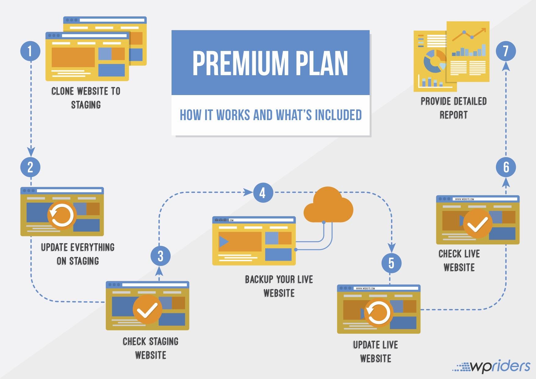WordPress Updates Premium Plan