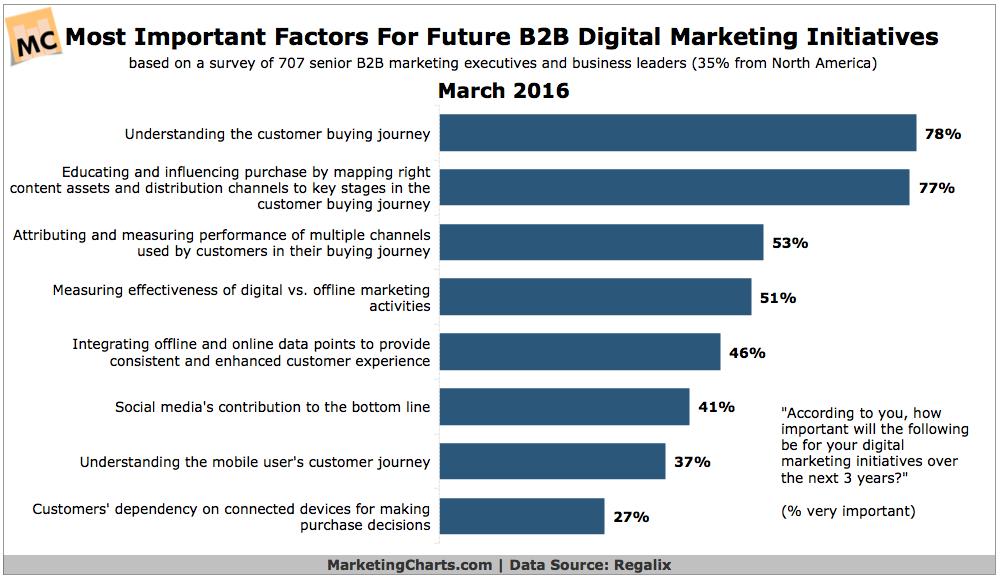 future b2b digital marketing iniatives