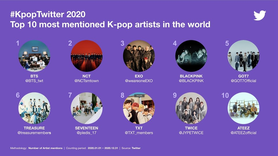 twitter korea kpop 2020 most mentioned @TwitterKorea