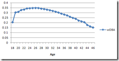 aging_curve