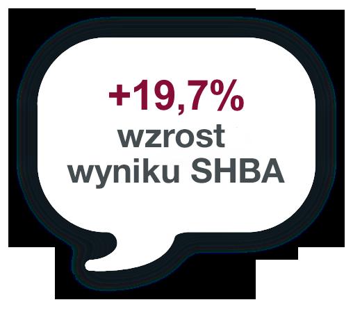 +19,7% wzrost wyniku SHBA