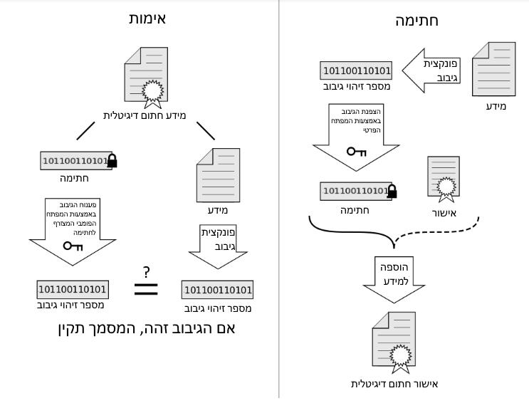 איך חתימה דיגיטלית של קובץ עובדת