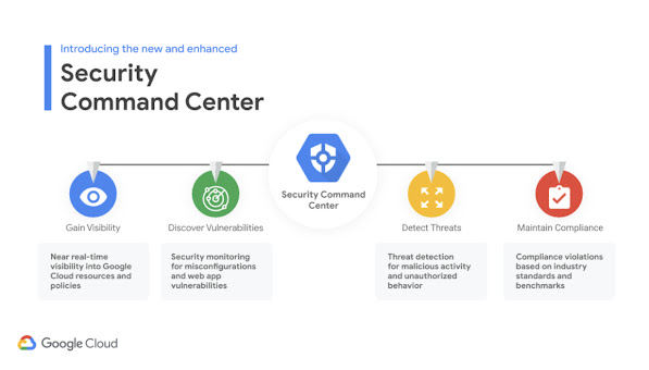 Graphic showing that Security Command Center can help you gain visibility, discover vulnerabilities, detect threats, and maintain compliance.