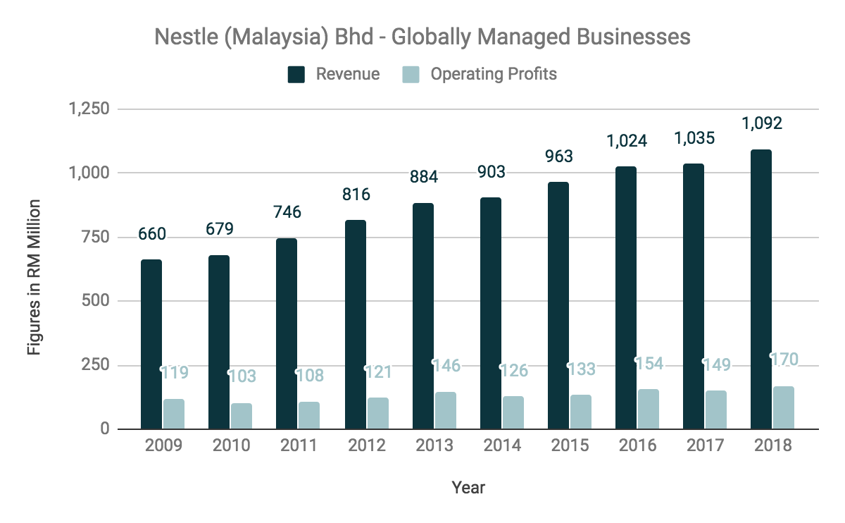 Here are 12 Things You Must Know From Nestle Malaysia Bhd's 2018