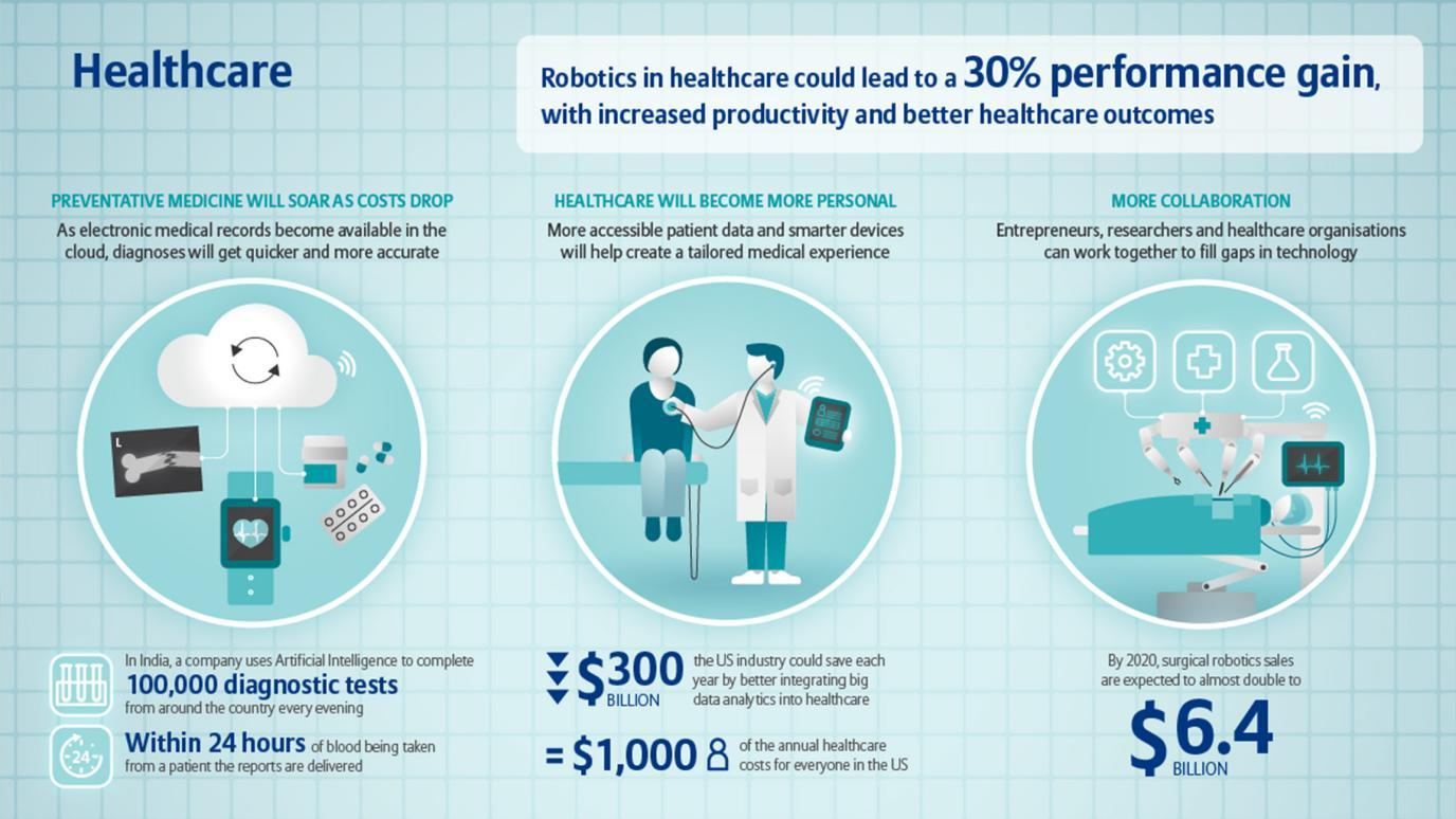 AI, through robotics, will reduce healthcare costs and increase performance.