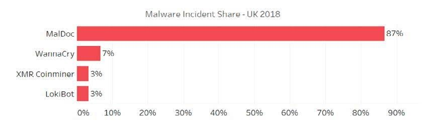 Figure 6: Malware Incident Share - U.K. (2018)