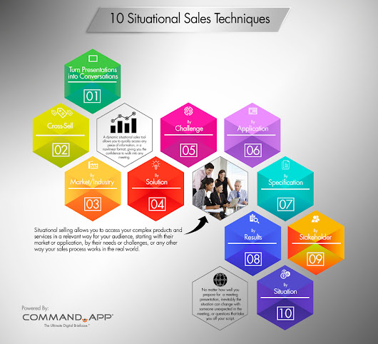 10 Situational Sales Techniques