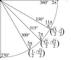 Unit circles homework help - Coursework help maths