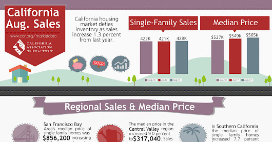 California Sales August 2017 - All East Bay Properties