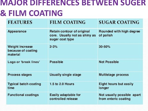Difference Between Enteric Coated And Film Coated Tablets