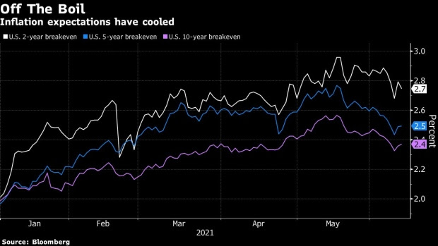 Tech Stocks Power Market to Record on All-Clear From Treasuries