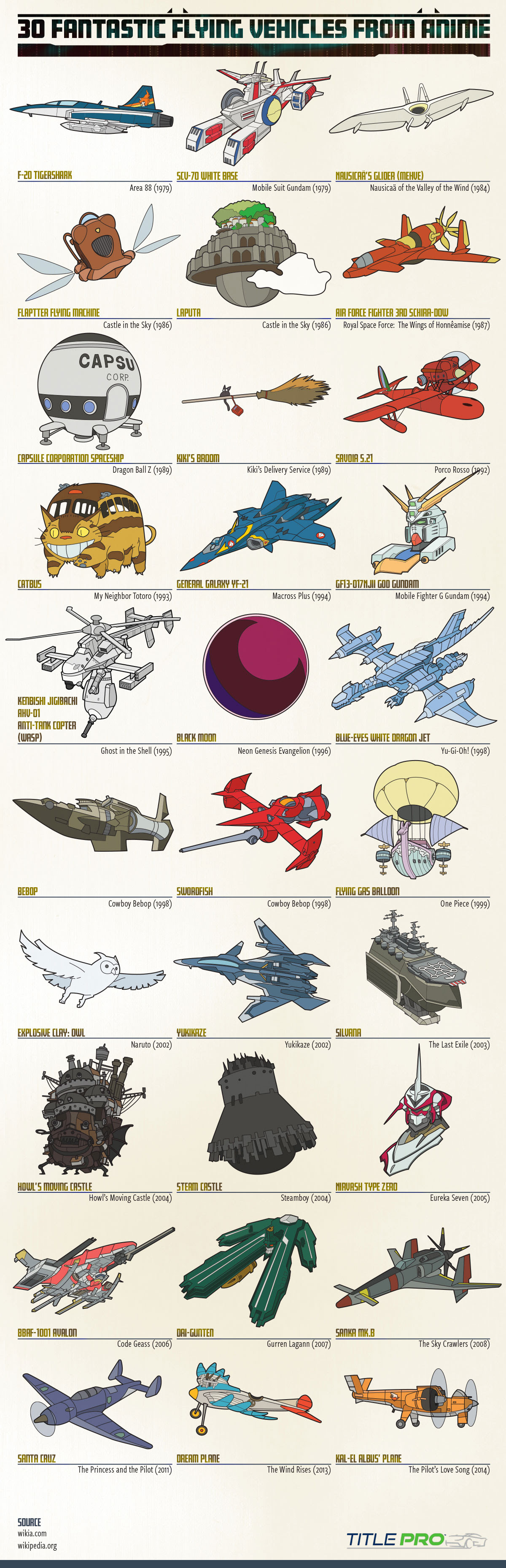 30 Fantastic Flying Vehicles From Anime
