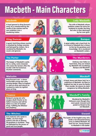 macbeth main characters english literature educational posters