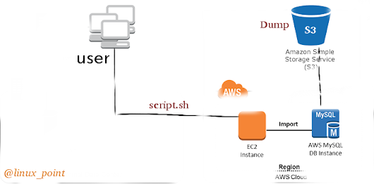 Backup Of MySQL Database To Amazon S3 Using BASH Script Is Not Rocket Science! Learn Them Now!