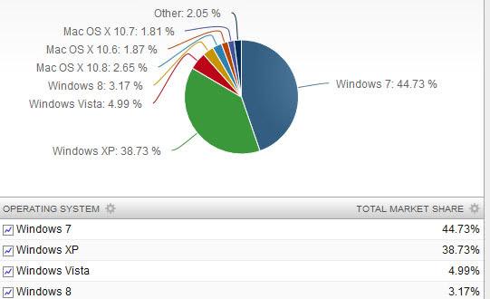windows xp marketing share