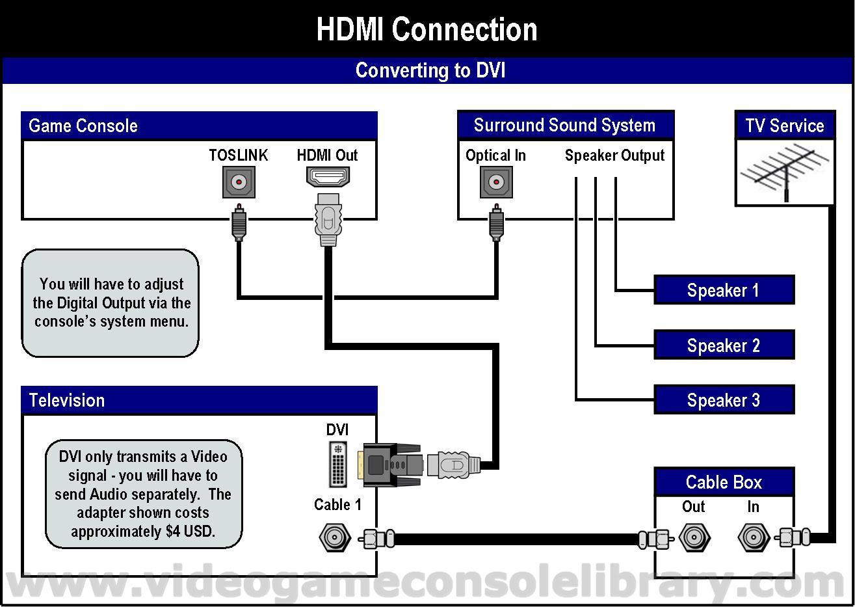 Xbox 360 Hdmi Wiring Diagram