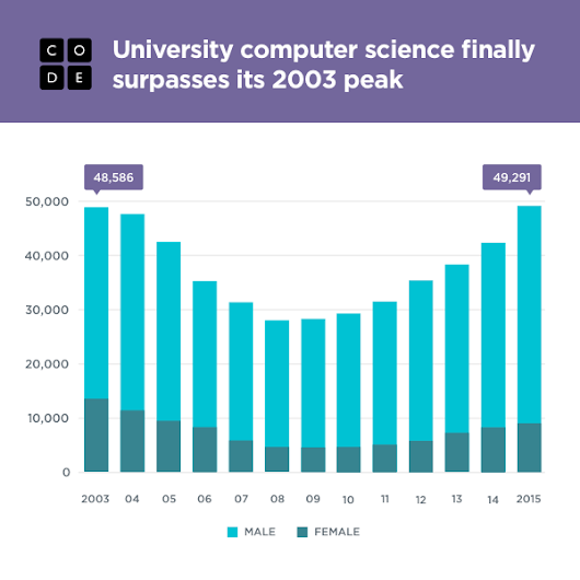 University CS graduation surpasses its 2003 peak, with poor diversity