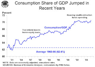 Consumption Share of GDP