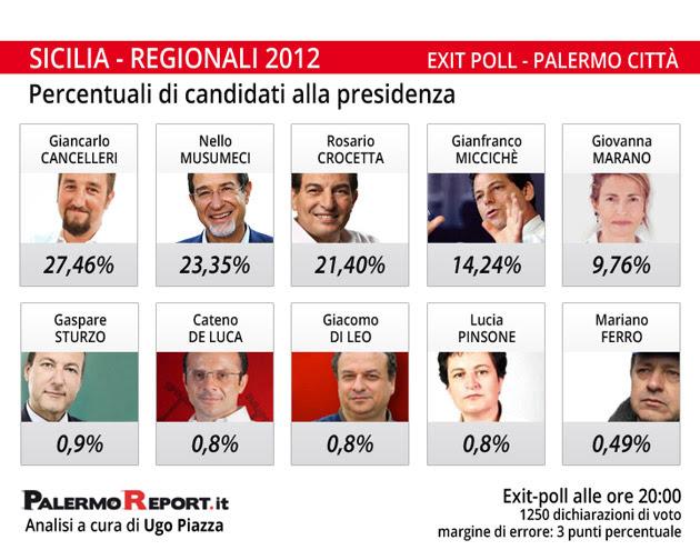 exit poll elezioni regionali sicilia 2012 candidati alla presidenza