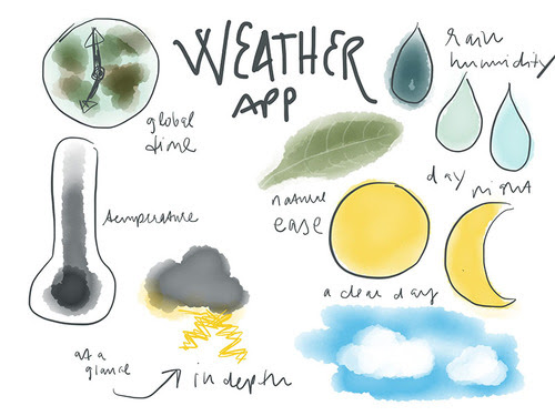 Picnic Weather App