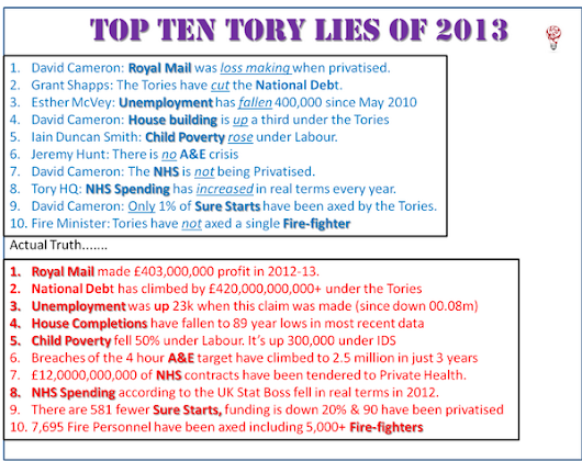 Twitter / DrEoinCl: Ten worst Tory lies of 2013. ...