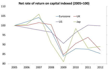 net-rate-of-return-on-capital-ameco