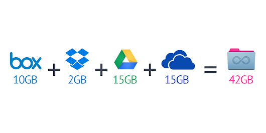 How to Combine 42GB of Free Storage from Box, Dropbox, Google Drive and OneDrive