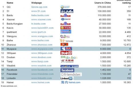 2013-04-15-socialnetworkservicesinchina.jpg