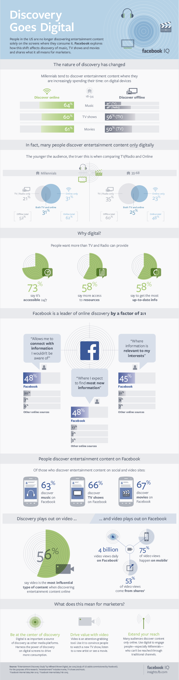 Facebook Leads Digital Discovery of Entertainment