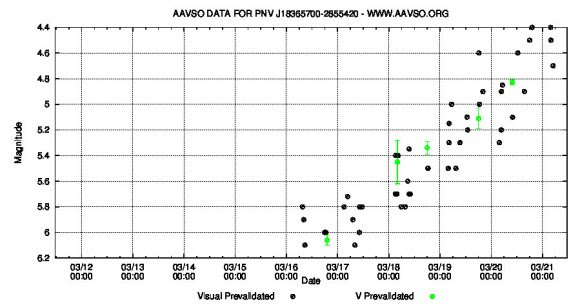 AAVSO light curve showing the nova's brightening trend since discovery. Dates are at bottom, magnitudes at left. Credit: AAVSO