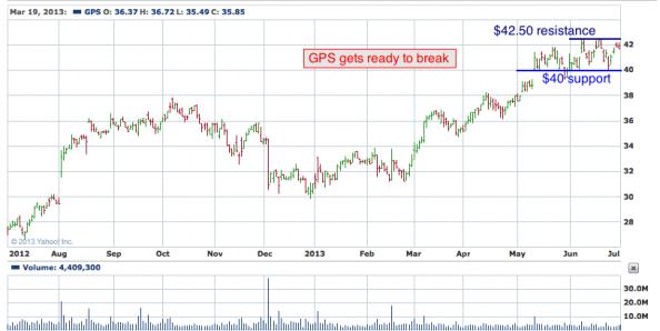1-year chart of GPS (The Gap, Inc)