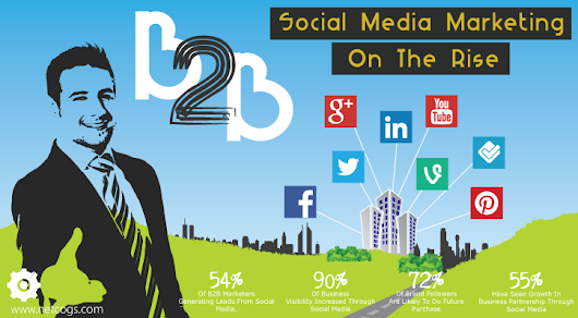 How Social Media Is Changing The Game For B2B In 2016 | Netcogs