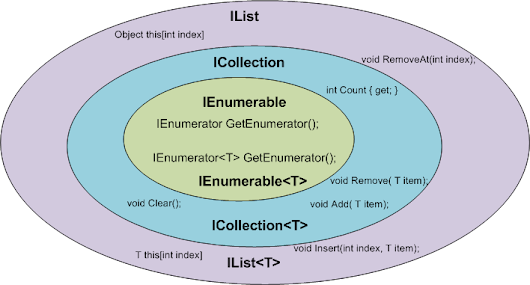 When To Use IEnumerable, ICollection, IList And List ~ Nam Le