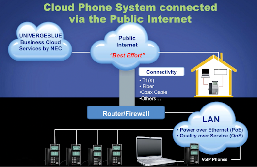 Cloud vs. On Premises Phone System - ServiceMark Telecom