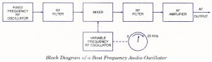 Beat Frequency Audio Oscillator