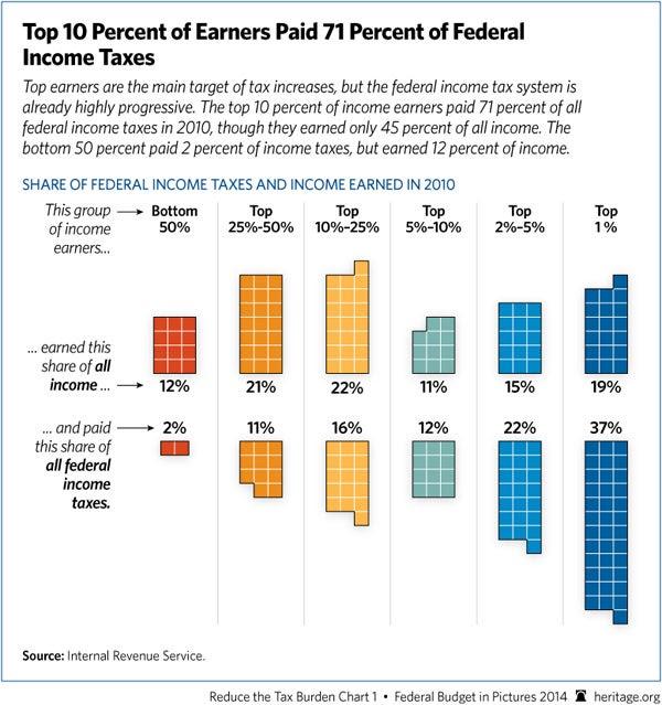 top10-percent-income-earners-600